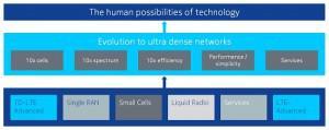Nokia-Networks-Evolution