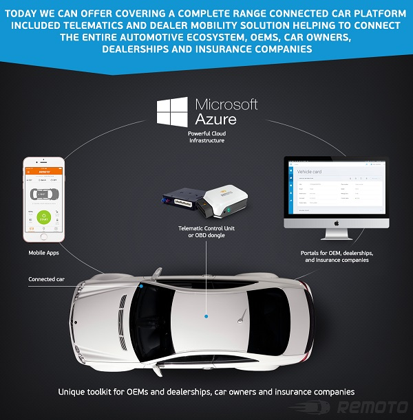 Remoto is a connected car platform that can manage cars via