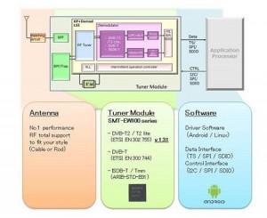 Sony-TV-Module