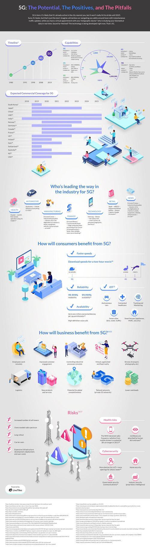 5G-Infographics